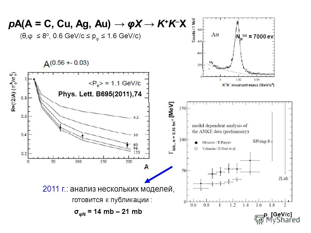 pA(A = C, Cu, Ag, Au) φX K + K – X (θ,φ 8 o, 0.6 GeV/c p φ 1.6 GeV/c) N φ tot = 7000 ev 2011 г.: анализ нескольких моделей, готовится к публикации : σ φN = 14 mb – 21 mb Phys. Lett. B695(2011),74