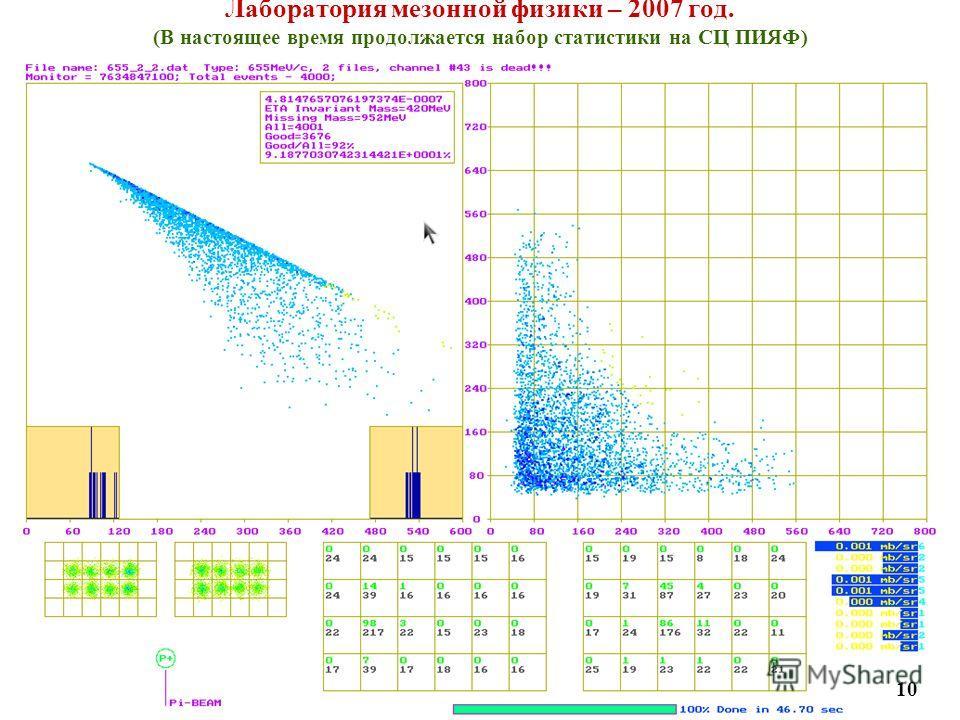 Лаборатория мезонной физики – 2007 год. (В настоящее время продолжается набор статистики на СЦ ПИЯФ) 10