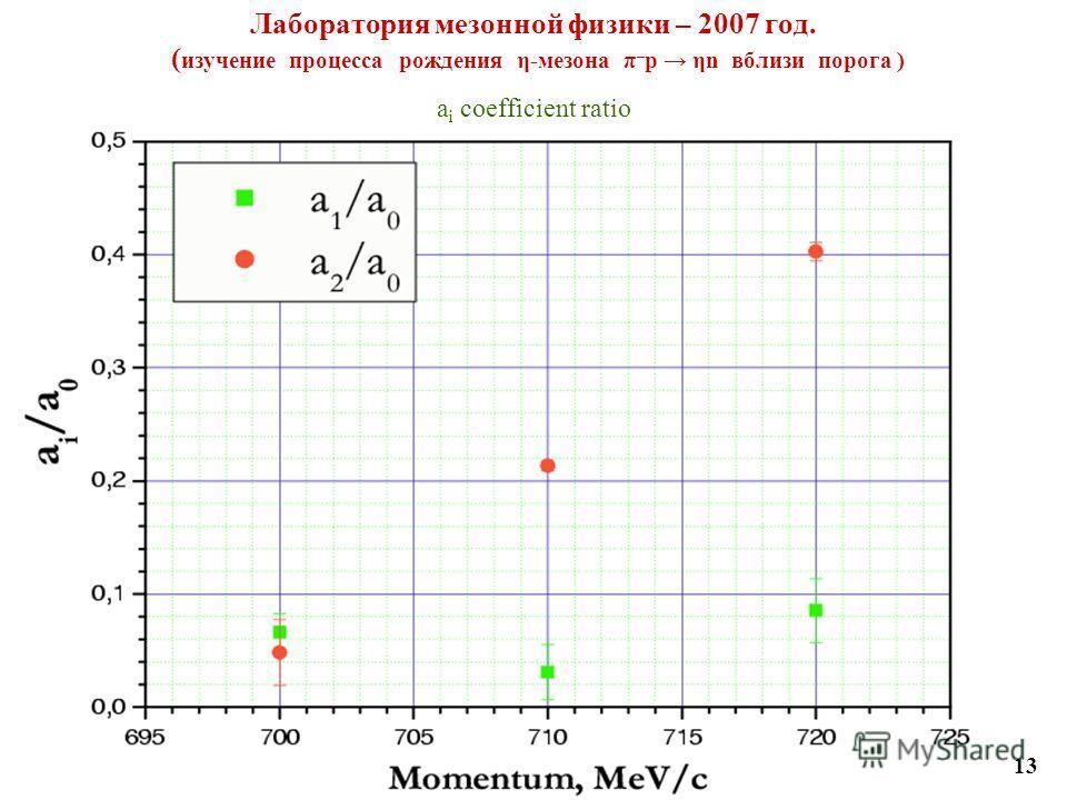 Лаборатория мезонной физики – 2007 год. ( изучение процесса рождения η-мезона π – p ηn вблизи порога ) a i coefficient ratio 13
