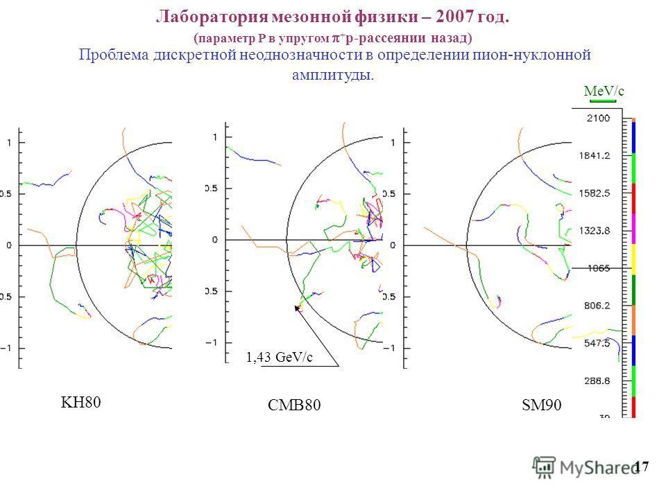 Лаборатория мезонной физики – 2007 год. ( параметр Р в упругом + p-рассеянии назад) 17 Проблема дискретной неоднозначности в определении пион-нуклонной амплитуды. SM90 CMB80 KH80 1,43 GeV/c MeV/c