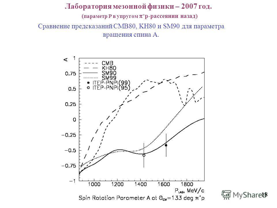 Лаборатория мезонной физики – 2007 год. ( параметр Р в упругом + p-рассеянии назад) 1818 Cравнение предсказаний CMB80, KH80 и SM90 для параметра вращения спина А.