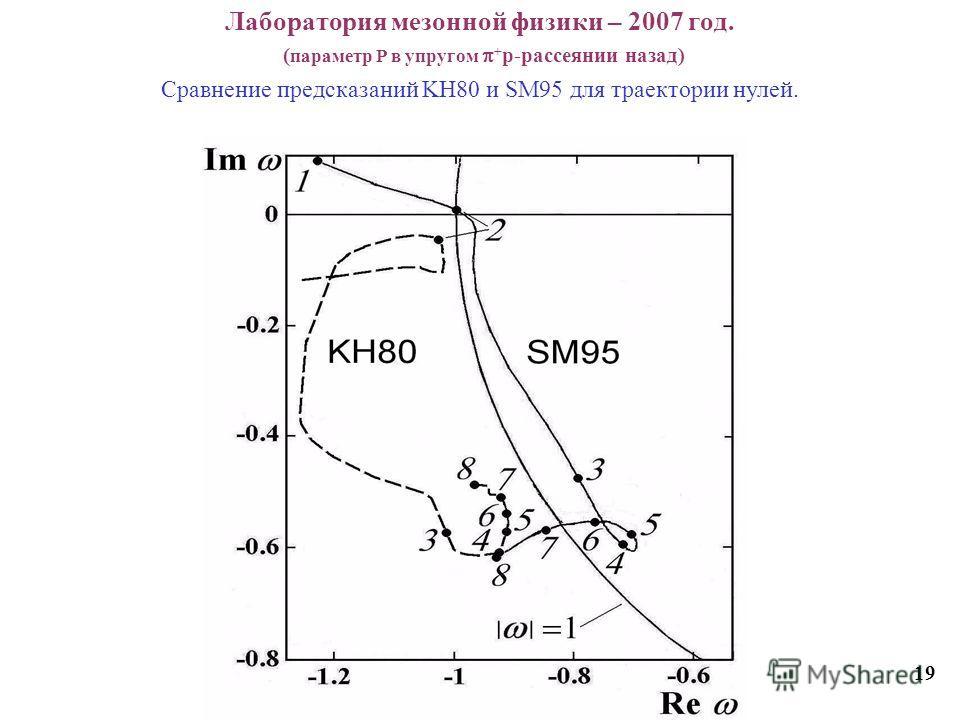 Лаборатория мезонной физики – 2007 год. ( параметр Р в упругом + p-рассеянии назад) 19 Cравнение предсказаний KH80 и SM95 для траектории нулей.