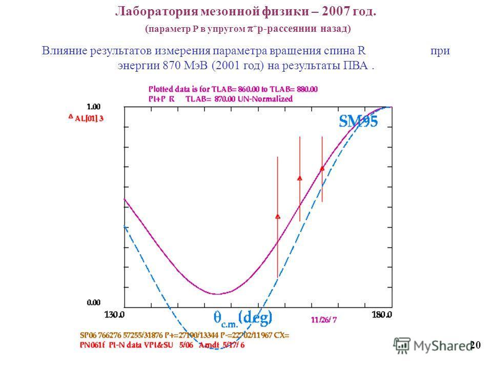 Лаборатория мезонной физики – 2007 год. ( параметр Р в упругом + p-рассеянии назад) 20 Влияние результатов измерения параметра вращения спина R при энергии 870 МэВ (2001 год) на результаты ПВА.