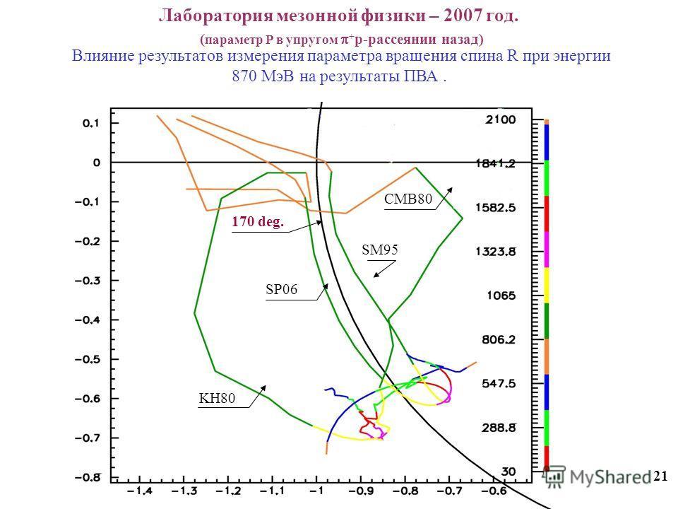 Лаборатория мезонной физики – 2007 год. ( параметр Р в упругом + p-рассеянии назад) 21 Влияние результатов измерения параметра вращения спина R при энергии 870 МэВ на результаты ПВА. KH80 SP06 CMB80 SM95 170 deg.