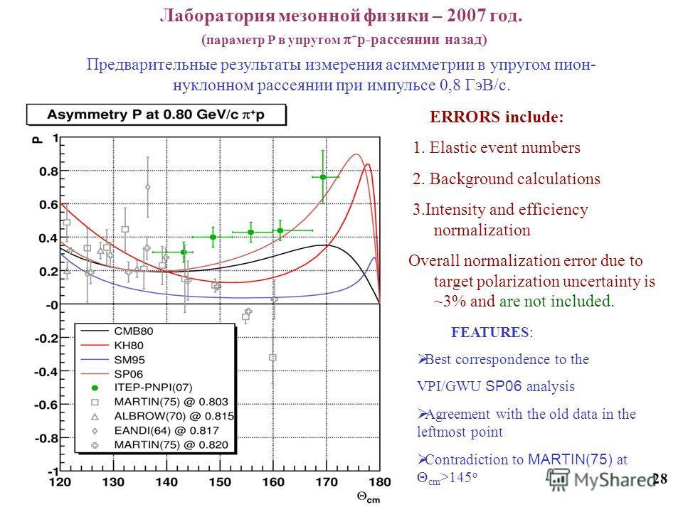 Лаборатория мезонной физики – 2007 год. ( параметр Р в упругом + p-рассеянии назад) 28 Предварительные результаты измерения асимметрии в упругом пион- нуклонном рассеянии при импульсе 0,8 ГэВ/с. ERRORS include: 1. Elastic event numbers 2. Background