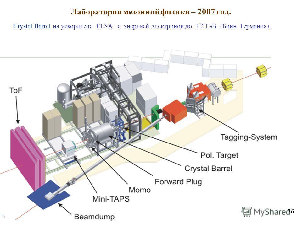 Лаборатория мезонной физики – 2007 год. 36 Сrystal Barrel на ускорителе ELSA с энергией электронов до 3.2 ГэВ (Бонн, Германия).