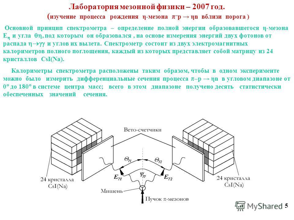 Лаборатория мезонной физики – 2007 год. ( изучение процесса рождения η-мезона π – p ηn вблизи порога ) 5 Основной принцип спектрометра – определение полной энергии образовавшегося η-мезона Е и угла, под которым он образовался, на основе измерения эне