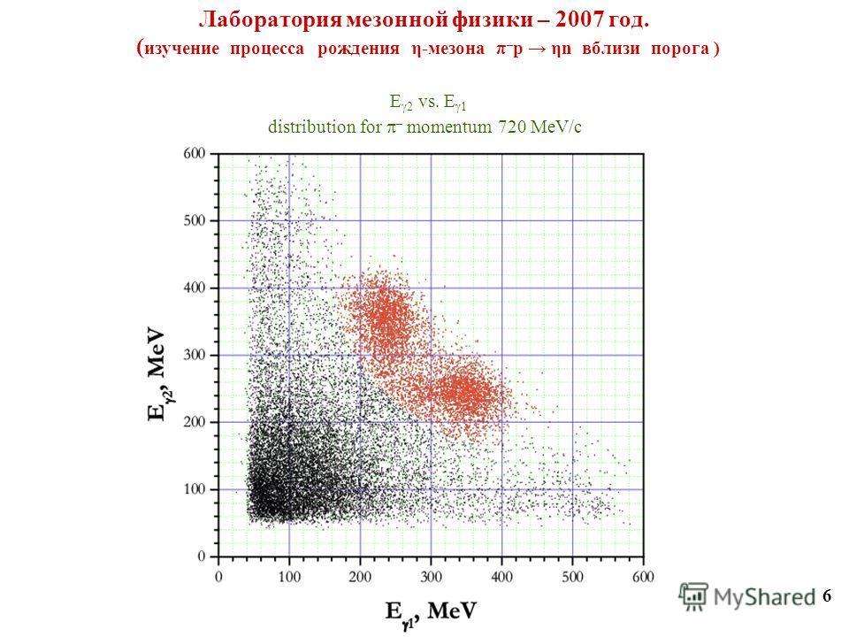 Лаборатория мезонной физики – 2007 год. ( изучение процесса рождения η-мезона π – p ηn вблизи порога ) 6 E 2 vs. E 1 distribution for – momentum 720 MeV/с