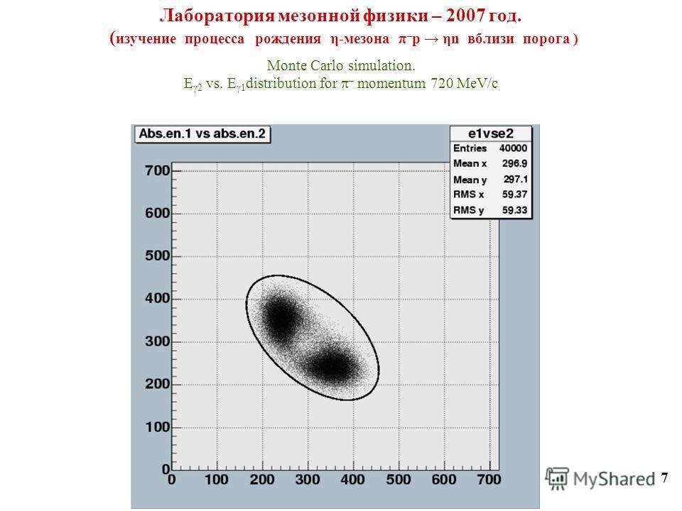 Лаборатория мезонной физики – 2007 год. ( изучение процесса рождения η-мезона π – p ηn вблизи порога ) 7 Monte Carlo simulation. E 2 vs. E 1 distribution for – momentum 720 MeV/с
