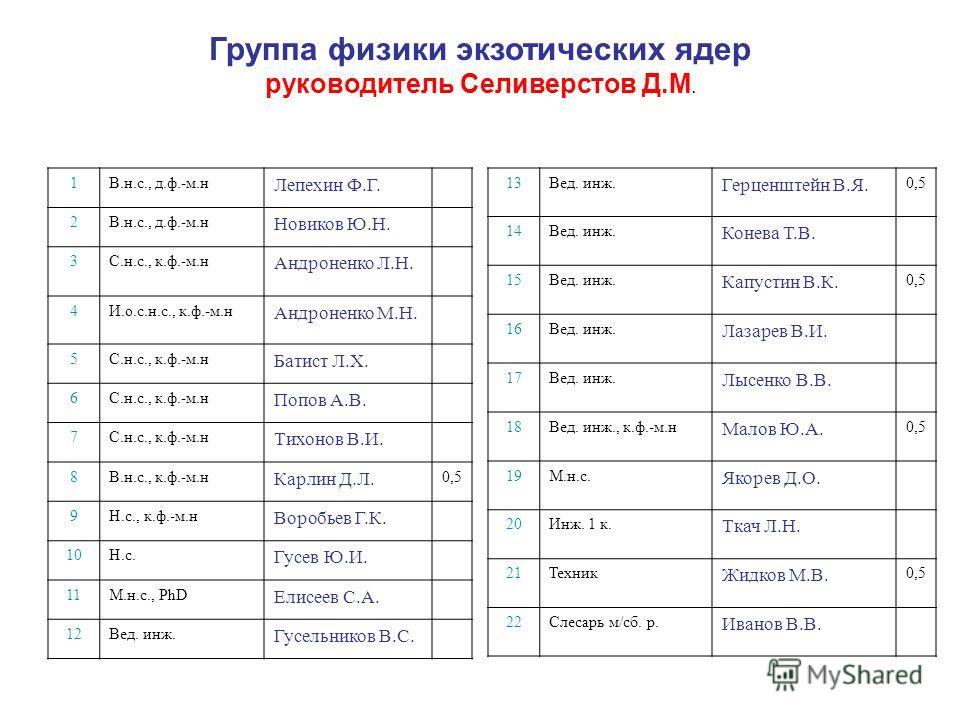 Группа физики экзотических ядер руководитель Селиверстов Д.М. 1В.н.с., д.ф.-м.н Лепехин Ф.Г. 2В.н.с., д.ф.-м.н Новиков Ю.Н. 3С.н.с., к.ф.-м.н Андроненко Л.Н. 4И.о.с.н.с., к.ф.-м.н Андроненко М.Н. 5С.н.с., к.ф.-м.н Батист Л.Х. 6С.н.с., к.ф.-м.н Попов