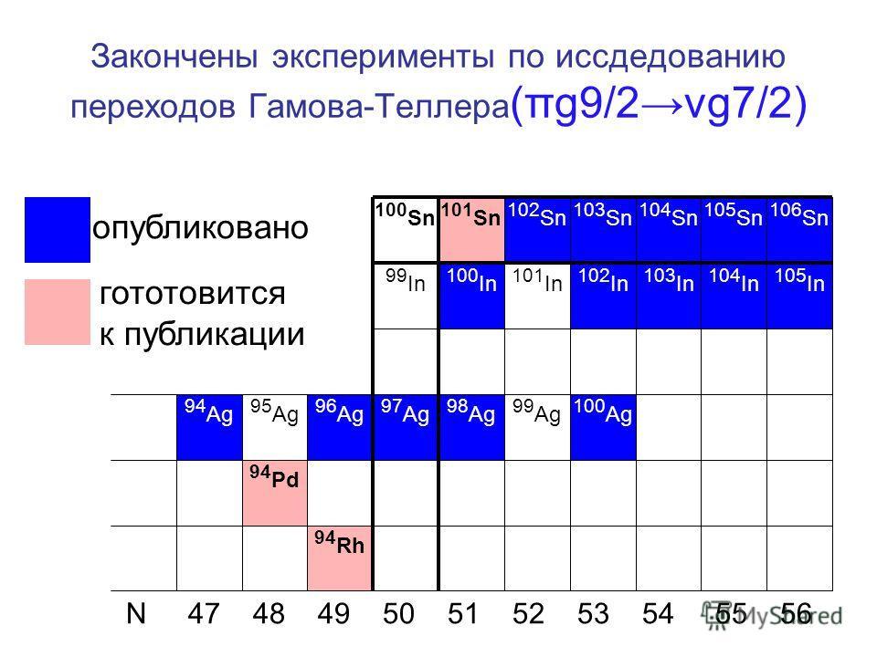 Закончены эксперименты по иссдедованию переходов Гамова-Теллера (πg9/2νg7/2) 94 Ag 95 Ag 96 Ag 97 Ag 98 Ag 99 Ag 100 Ag 100 In 102 In 103 In 104 In 105 In 101 In 100 Sn 101 Sn 102 Sn 103 Sn 104 Sn 105 Sn 106 Sn 94 Pd 94 Rh 99 In N 47 48 49 50 51 52 5
