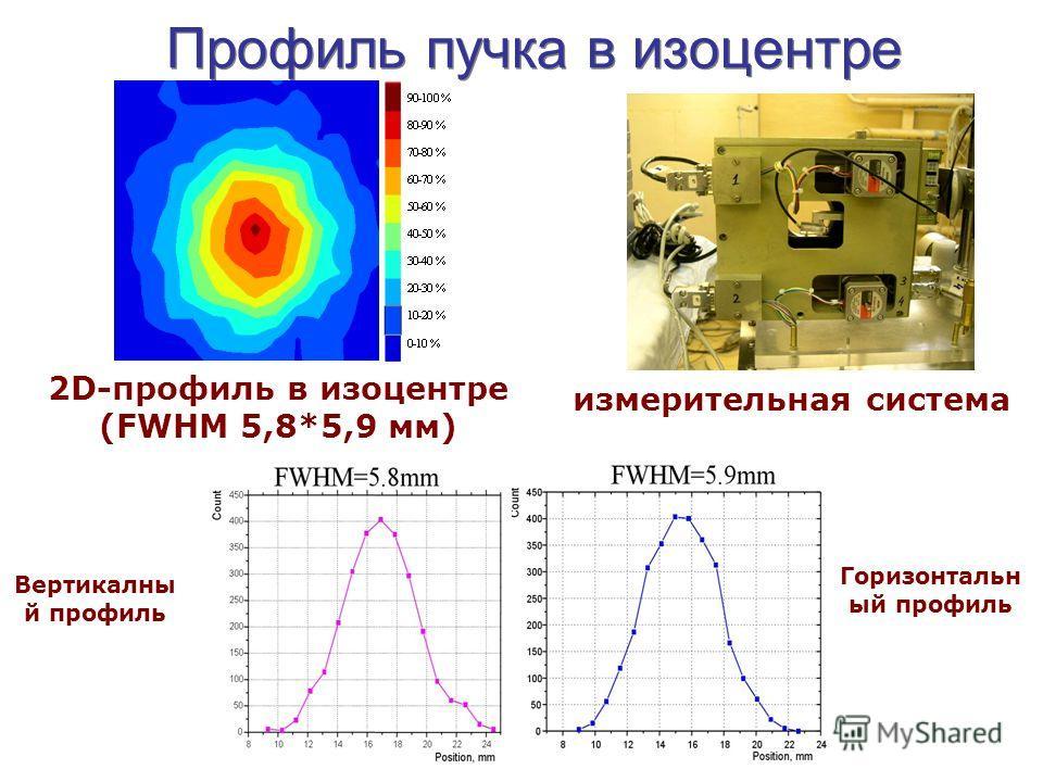Профиль пучка в изоцентре 2D-профиль в изоцентре (FWHM 5,8*5,9 мм) Вертикалны й профиль Горизонтальн ый профиль измерительная система