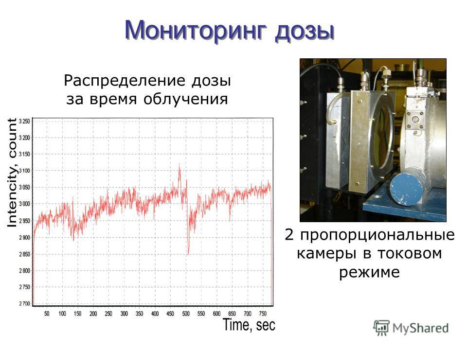 2 пропорциональные камеры в токовом режиме Распределение дозы за время облучения Мониторинг дозы