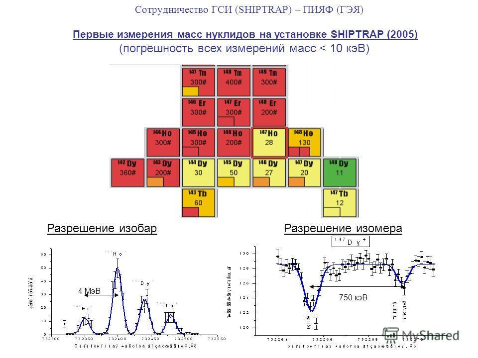 Сотрудничество ГСИ (SHIPTRAP) – ПИЯФ (ГЭЯ) Разрешение изобарРазрешение изомера Первые измерения масс нуклидов на установке SHIPTRAP (2005) (погрешность всех измерений масс < 10 кэВ) 750 кэВ 4 МэВ