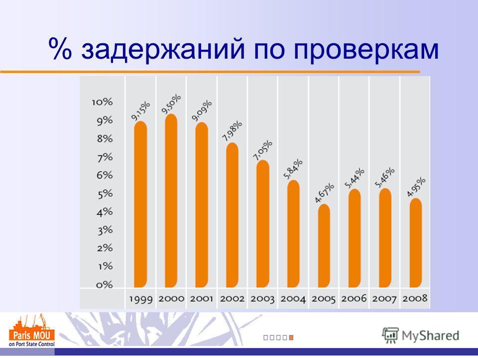 % задержаний по проверкам