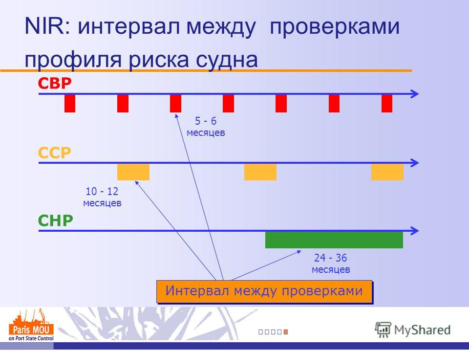NIR: интервал между проверками профиля риска судна СВР ССР СНР Интервал между проверками 5 - 6 месяцев 24 - 36 месяцев 10 - 12 месяцев