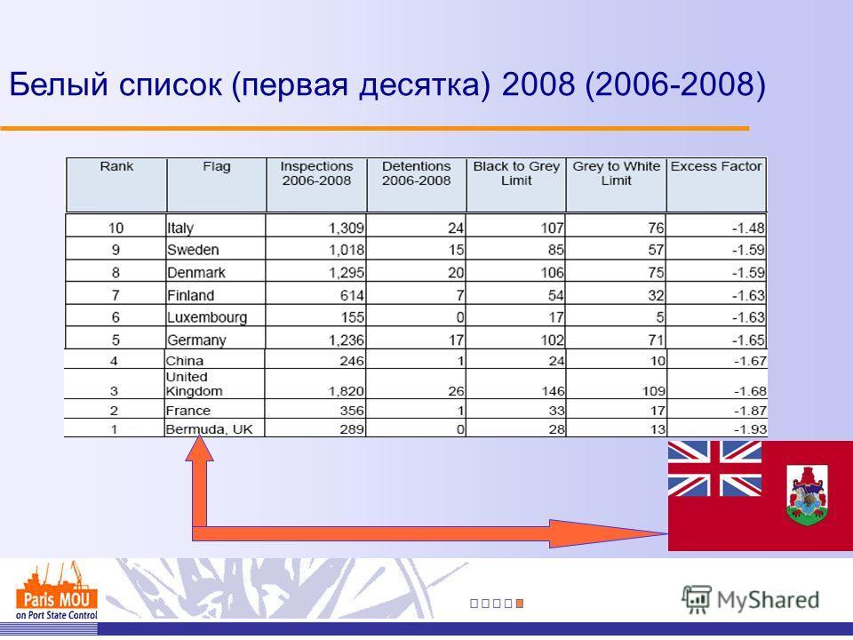 Белый список (первая десятка) 2008 (2006-2008)