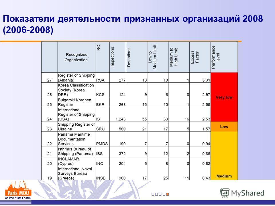 Показатели деятельности признанных организаций 2008 (2006-2008)
