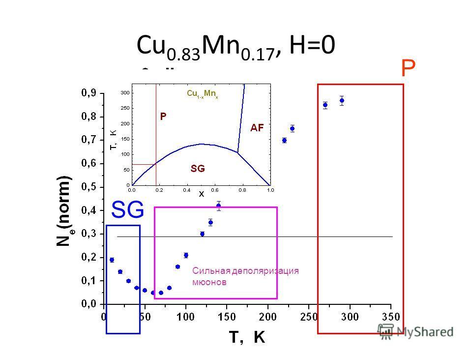 Cu 0.83 Mn 0.17, H=0 P SG Сильная деполяризация мюонов