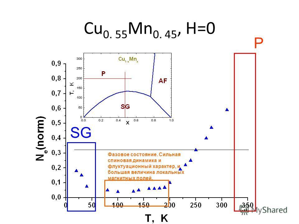 Cu 0. 55 Mn 0. 45, H=0 P SG Фазовое состояние. Сильная спиновая динамика и флуктуационный характер, и большая величина локальных магнитных полей.
