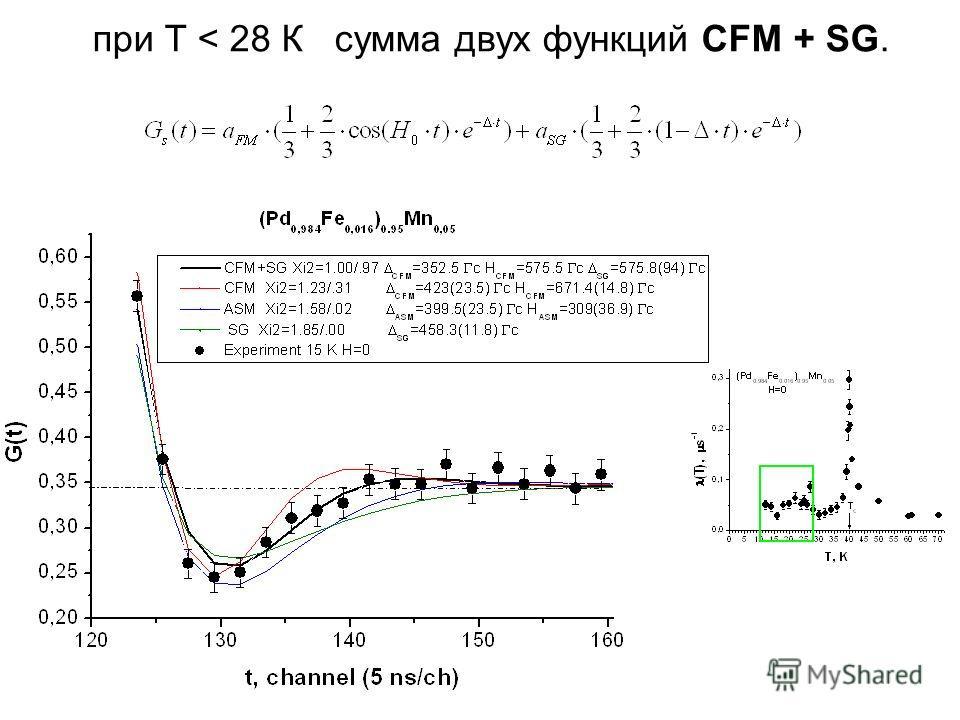 при Т < 28 К сумма двух функций CFM + SG.
