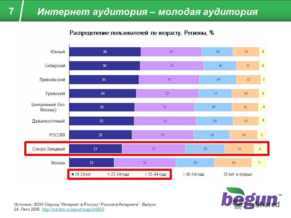 7 Интернет аудитория – молодая аудитория Источник: ФОМ Опросы Интернет в России / Россия в Интернете. Выпуск 24. Лето 2008. http://bd.fom.ru/report/map/int0803http://bd.fom.ru/report/map/int0803