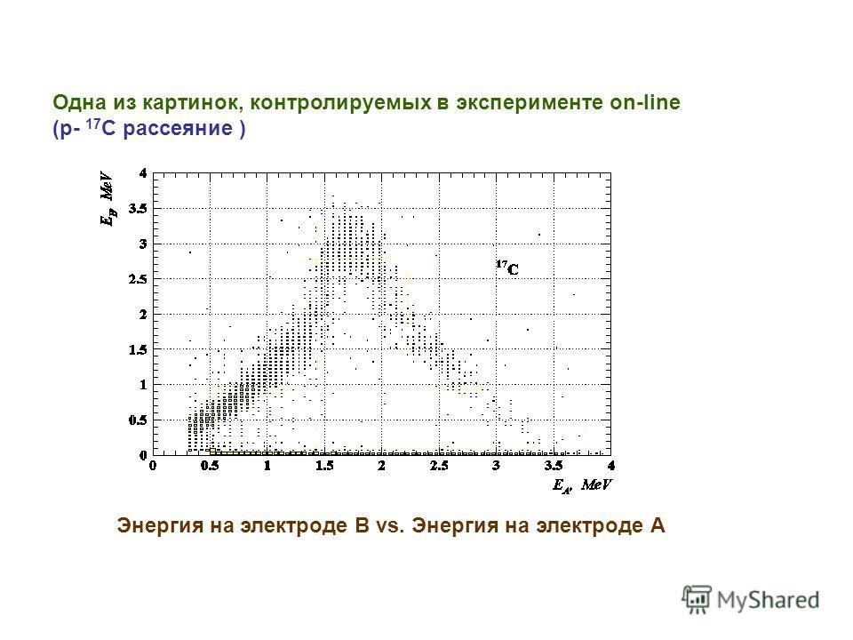 Одна из картинок, контролируемых в эксперименте оn-line (р- 17 С рассеяние ) Энергия на электроде В vs. Энергия на электроде А