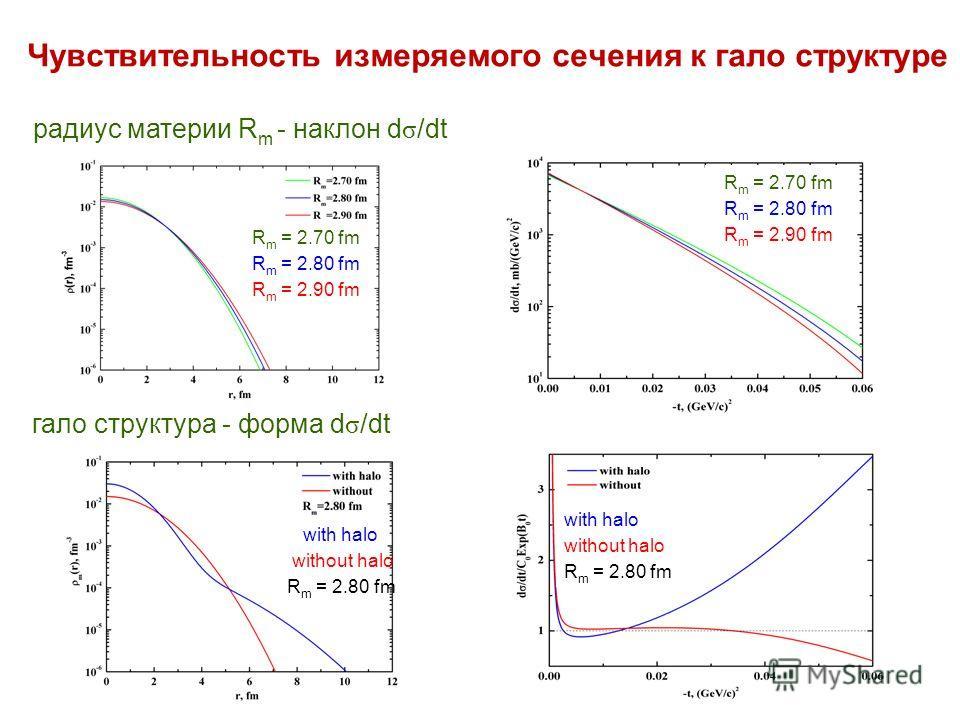 Чувствительность измеряемого сечения к гало структуре радиус материи R m - наклон d σ /dt гало структура - форма d σ /dt R m = 2.70 fm R m = 2.80 fm R m = 2.90 fm R m = 2.70 fm R m = 2.80 fm R m = 2.90 fm with halo without halo R m = 2.80 fm with hal