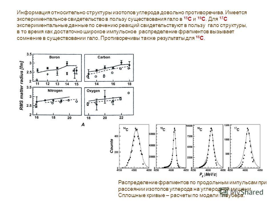 Распределение фрагментов по продольным импульсам при рассеянии изотопов углерода на углеродной мишени. Сплошные кривые – расчеты по модели Глаубера. Информация относительно структуры изотопов углерода довольно противоречива. Имеется экспериментальное