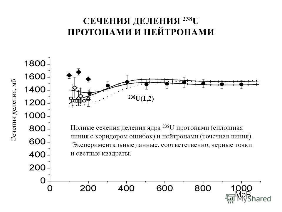 СЕЧЕНИЯ ДЕЛЕНИЯ 238 U ПРОТОНАМИ И НЕЙТРОНАМИ Сечения деления, мб Полные сечения деления ядра 238 U протонами (сплошная линия с коридором ошибок) и нейтронами (точечная линия). Экспериментальные данные, соответственно, черные точки и светлые квадраты.