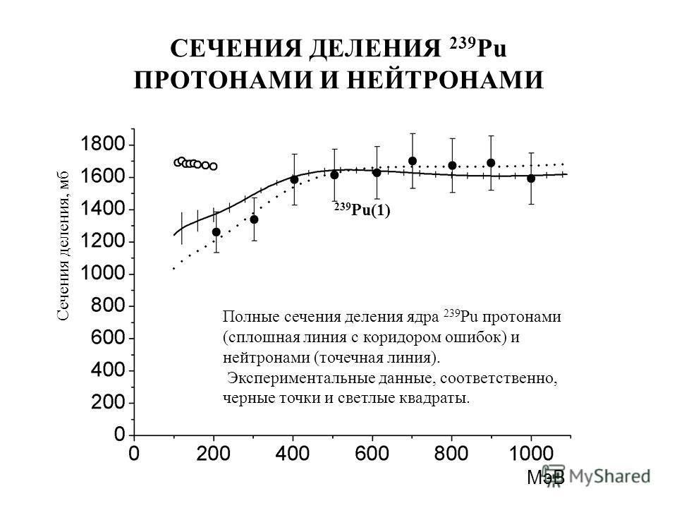 СЕЧЕНИЯ ДЕЛЕНИЯ 239 Pu ПРОТОНАМИ И НЕЙТРОНАМИ Полные сечения деления ядра 239 Pu протонами (сплошная линия с коридором ошибок) и нейтронами (точечная линия). Экспериментальные данные, соответственно, черные точки и светлые квадраты. Сечения деления,