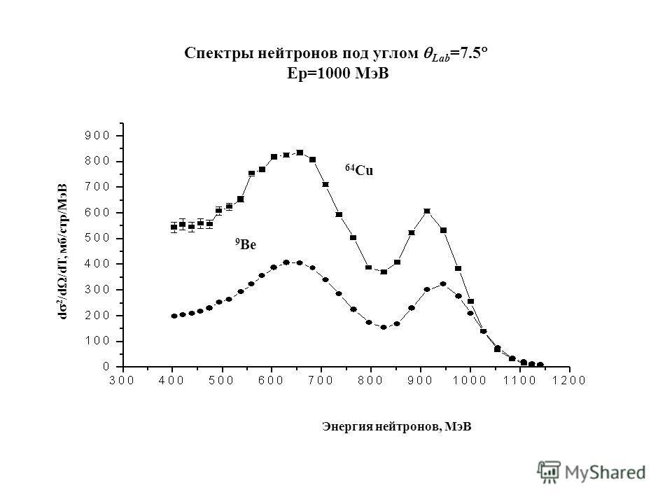 Спектры нейтронов под углом Lab =7.5 Eр=1000 МэВ d 2 /d /dT, мб/стр/МэВ 64 Cu 9 Be Энергия нейтронов, МэВ