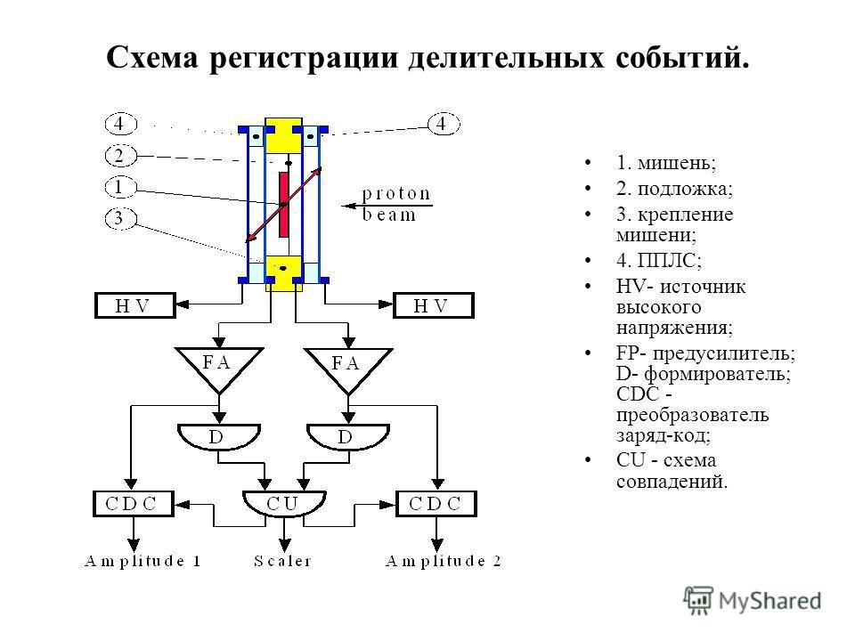 Схема регистрации делительных событий. 1. мишень; 2. подложка; 3. крепление мишени; 4. ППЛС; HV- источник высокого напряжения; FP- предусилитель; D- формирователь; CDC - преобразователь заряд-код; CU - схема совпадений.