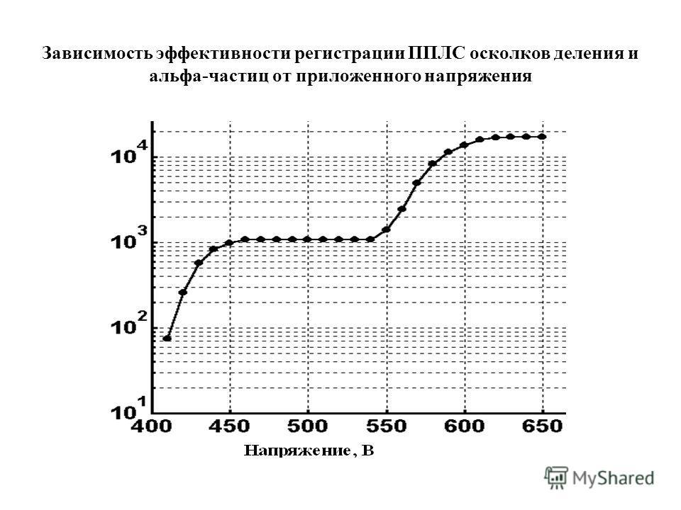 Зависимость эффективности регистрации ППЛС осколков деления и альфа-частиц от приложенного напряжения