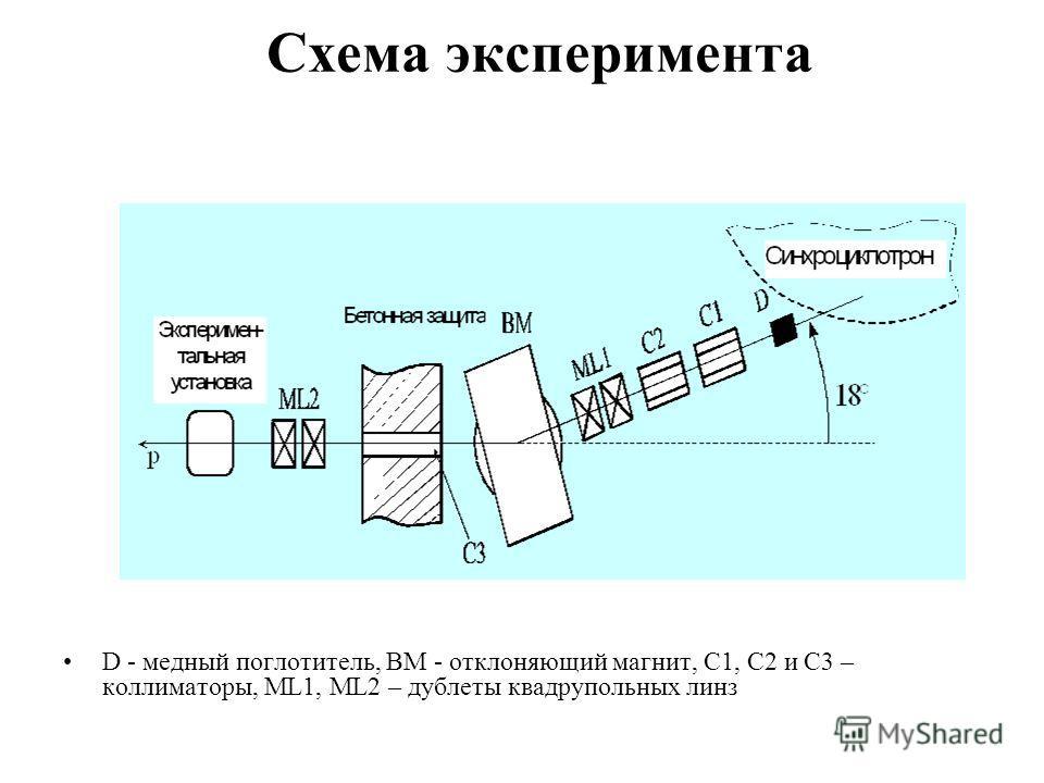 Схема эксперимента D - медный поглотитель, BM - отклоняющий магнит, C1, C2 и С3 – коллиматоры, ML1, ML2 – дублеты квадрупольных линз