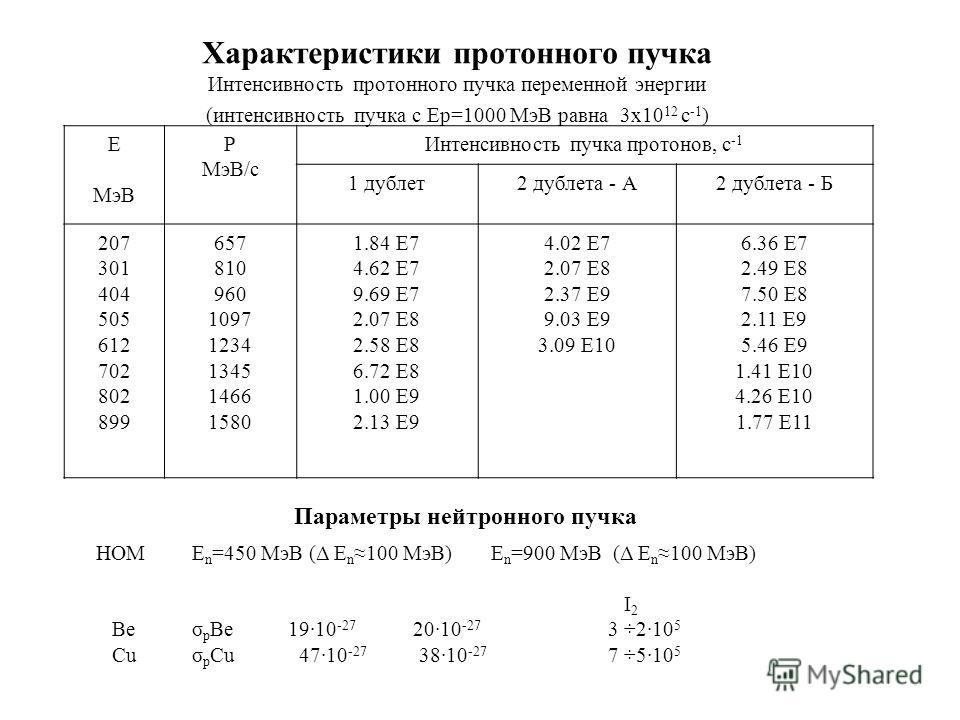 Е МэВ Р МэВ/c Интенсивность пучка протонов, с -1 1 дублет2 дублета - А2 дублета - Б 207 301 404 505 612 702 802 899 657 810 960 1097 1234 1345 1466 1580 1.84 E7 4.62 E7 9.69 E7 2.07 E8 2.58 E8 6.72 E8 1.00 E9 2.13 E9 4.02 E7 2.07 E8 2.37 E9 9.03 E9 3
