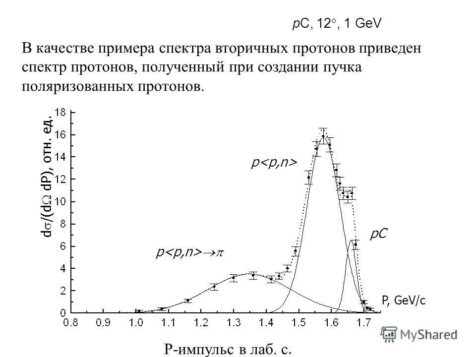 Импульсный спектр протонов pC, 12, 1 GeV P, GeV/c d /(d dP), отн. ед. В качестве примера спектра вторичных протонов приведен спектр протонов, полученный при создании пучка поляризованных протонов. p pC Р-импульс в лаб. с.