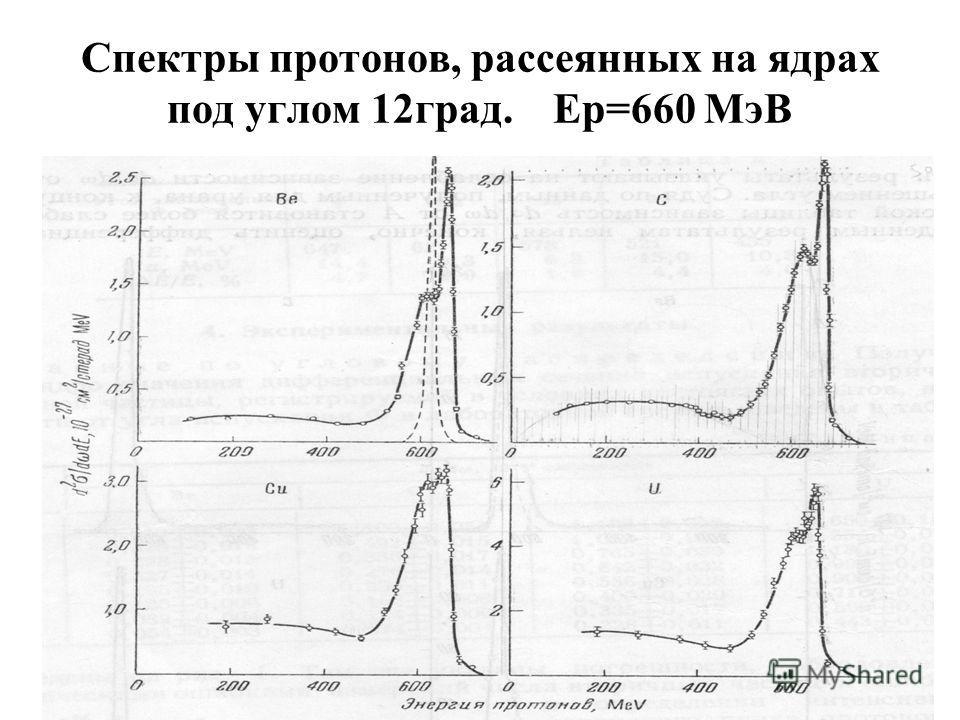 Спектры протонов, рассеянных на ядрах под углом 12град. Ер=660 МэВ