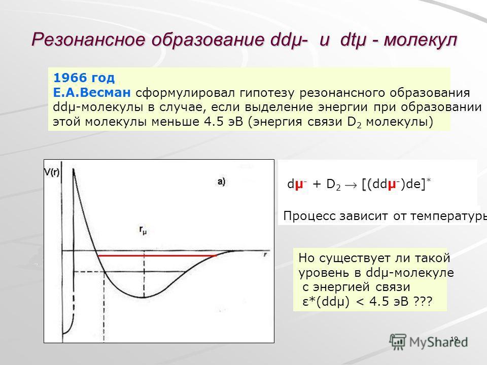 19 Резонансное образование ddµ- и dtµ - молекул [( dµ - + D 2 [(ddµ - )de] * 1966 год Е.А.Весман сформулировал гипотезу резонансного образования ddµ-молекулы в случае, если выделение энергии при образовании этой молекулы меньше 4.5 эВ (энергия связи