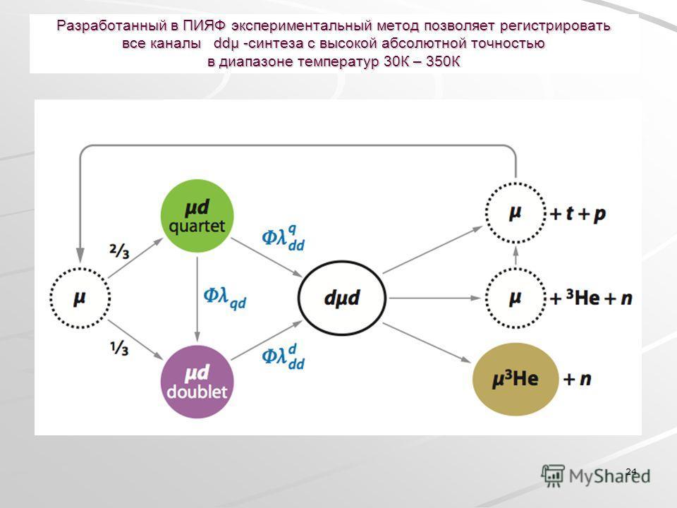 24 Разработанный в ПИЯФ экспериментальный метод позволяет регистрировать все каналы ddµ -синтеза с высокой абсолютной точностью в диапазоне температур 30К – 350К