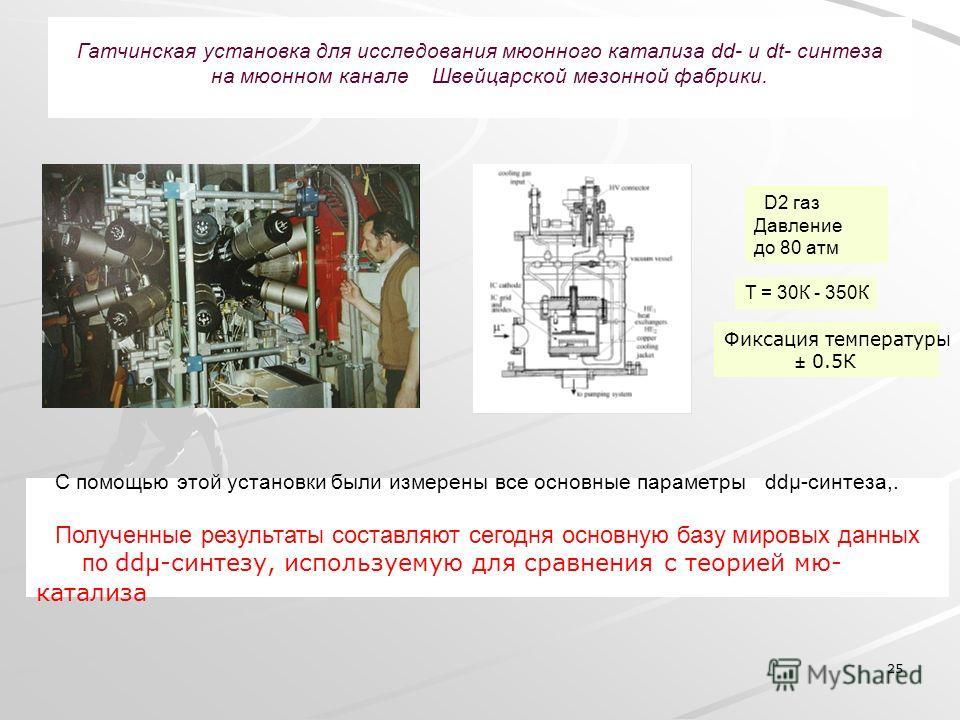25 Гатчинская установка для исследования мюонного катализа dd- и dt- синтеза на мюонном канале Швейцарской мезонной фабрики. С помощью этой установки были измерены все основные параметры ddµ-синтеза,. Полученные результаты составляют сегодня основную