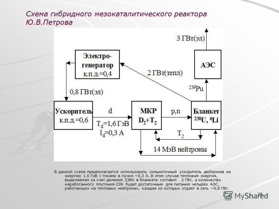 28 В данной схеме предполагается использовать сильноточный ускоритель дейтронов на энергию 1.6 ГэВ с токами в пучке ~0,3 А. В этом случае тепловая энергия, выделяемая за счет деления 238U в бланкете составит 2 ГВт, а количество наработанного плутония