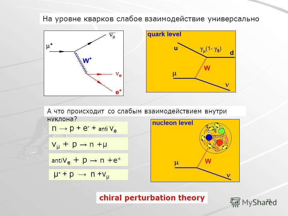 33 На уровне кварков слабое взаимодействие универсально А что происходит со слабым взаимодействием внутри нуклона? µ - + р n +ν µ n p + e - + anti v e ν µ + p n +µ chiral perturbation theory anti ν e + p n +e +