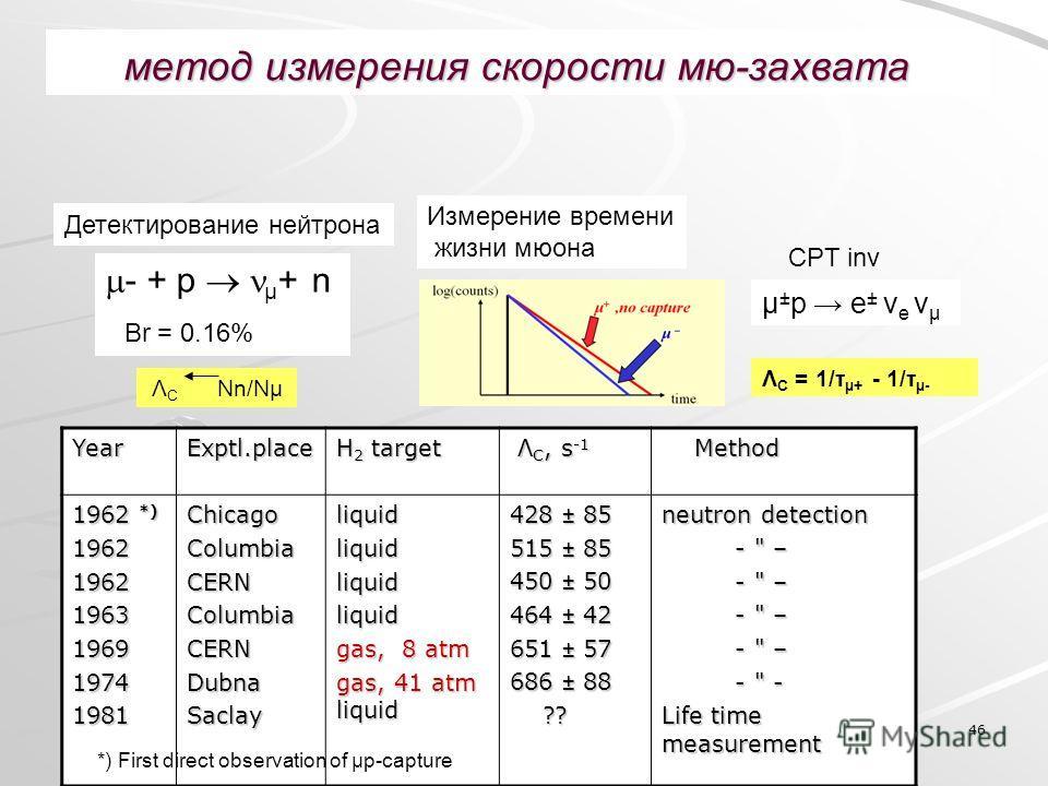 46 метод измерения скорости мю-захвата YearExptl.place H 2 target Λ C, s -1 Λ C, s -1 Method Method 1962 *) 196219621963196919741981ChicagoColumbiaCERNColumbiaCERNDubnaSaclayliquidliquidliquidliquid gas, 8 atm gas, 41 atm liquid 428 ± 85 515 ± 85 450