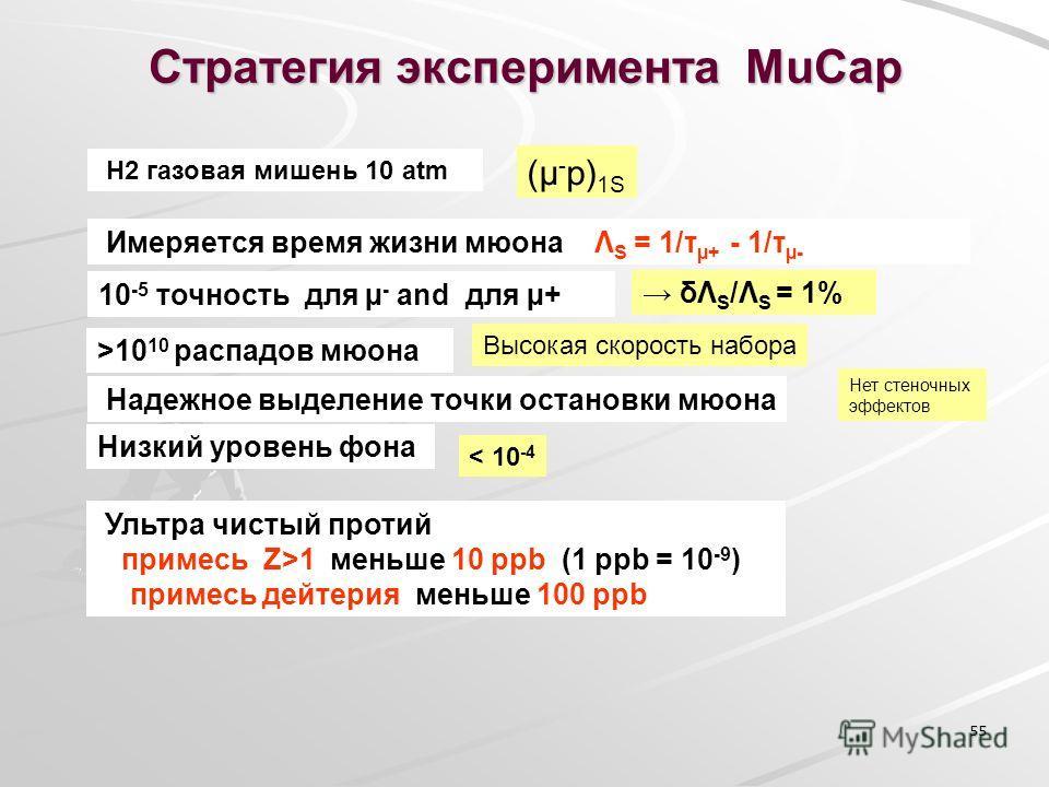 55 Стратегия эксперимента MuCap H2 газовая мишень 10 atm (µ - p) 1S Имеряется время жизни мюона Λ S = 1/τ µ+ - 1/τ µ- 10 -5 точность для µ - and для µ+ δΛ S /Λ S = 1% >10 10 распадов мюона Высокая скорость набора Ультра чистый протий примесь Z>1 мень