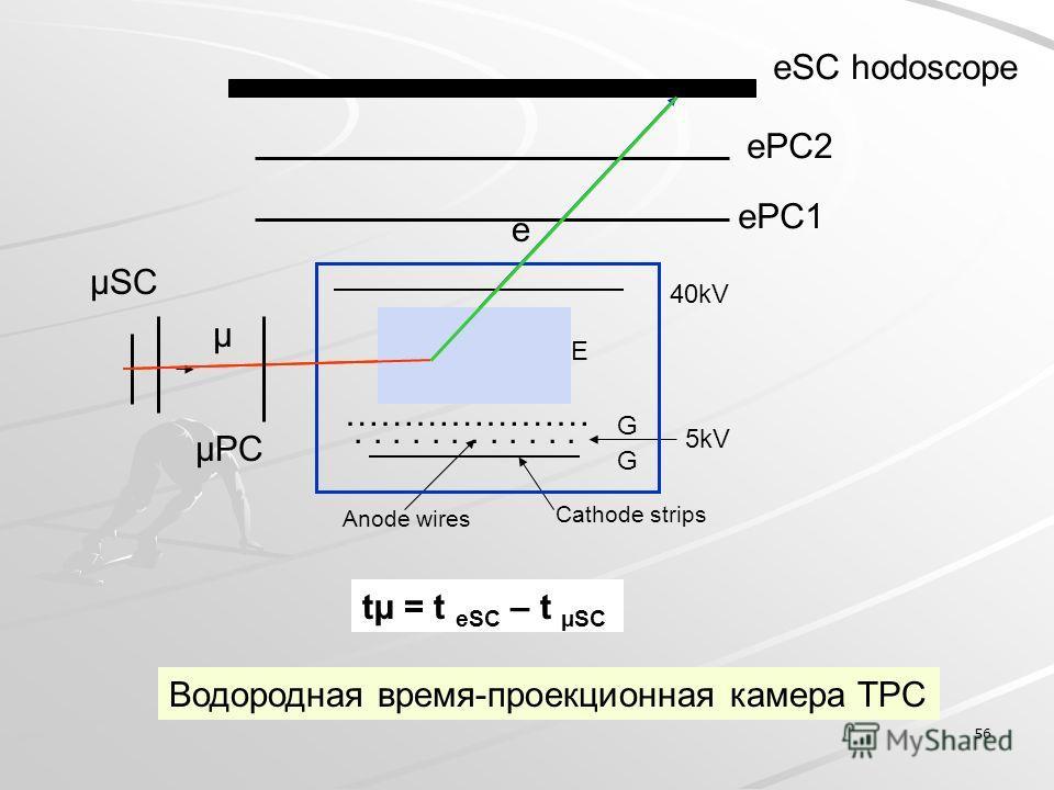 56 …………………...... E 40kV µ G 5kV G Cathode strips Anode wires e ePC1 ePC2 eSC hodoscope µSC Водородная время-проекционная камера TPC tµ = t eSC – t µSC µPC