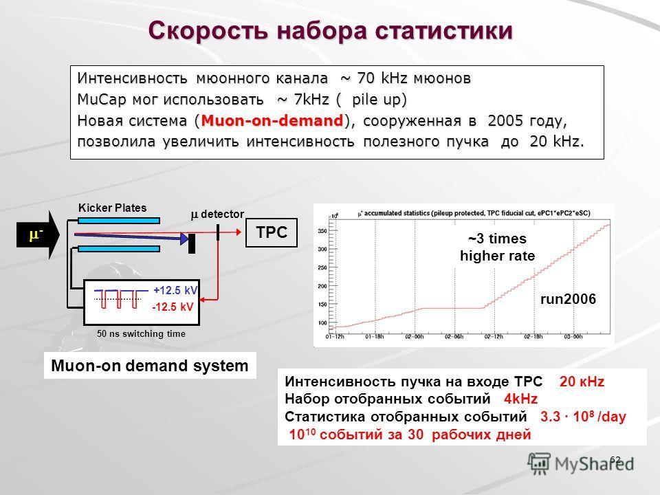 62 Интенсивность мюонного канала ~ 70 kHz мюонов MuCap мог использовать ~ 7kHz ( pile up) Новая система (Muon-on-demand), сооруженная в 2005 году, позволила увеличить интенсивность полезного пучка до 20 kHz. - +12.5 kV -12.5 kV Kicker Plates 50 ns sw