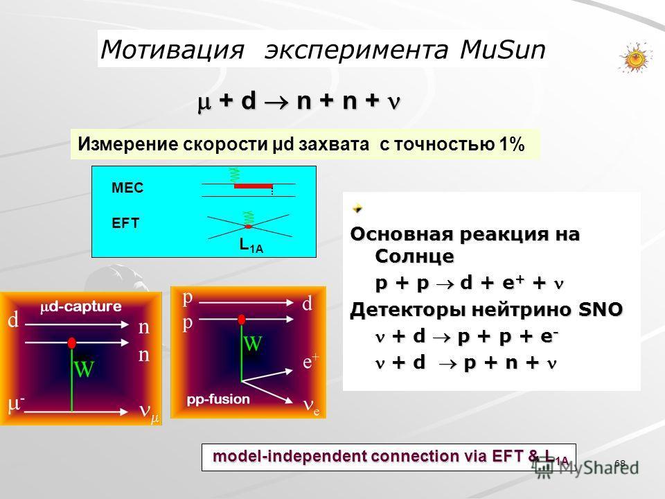 68 + d n + n + + d n + n + model-independent connection via EFT & L 1A Измерение скорости µd захвата с точностью 1% Основная реакция на Солнце p + p d + e + + p + p d + e + + Детекторы нейтрино SNO + d p + p + e - + d p + p + e - + d p + n + + d p +