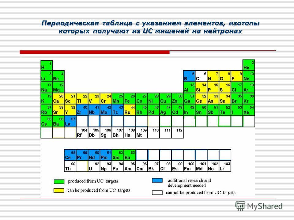 Периодическая таблица с указанием элементов, изотопы которых получают из UC мишеней на нейтронах