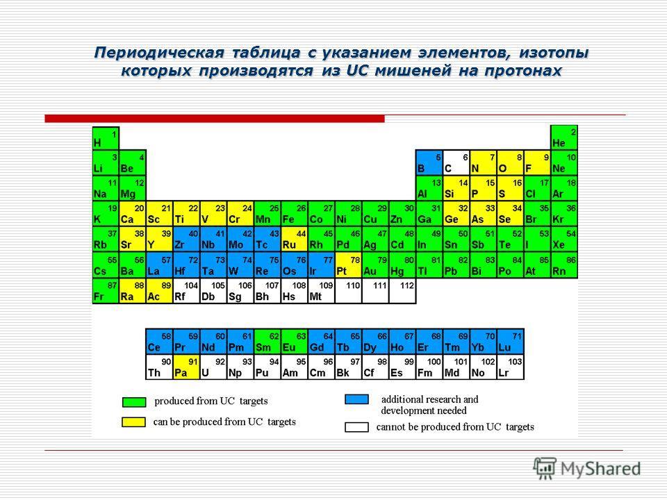 Периодическая таблица с указанием элементов, изотопы которых производятся из UC мишеней на протонах